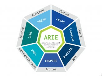 The seven networks in the ARIEs family, providing state-of-the-art analytical facilities for Europe's researchers