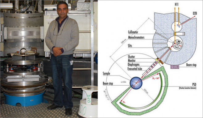 Gabriel Cuello next to the high-intensity two axis D20 diffractometer at ILL and D20 scheme.