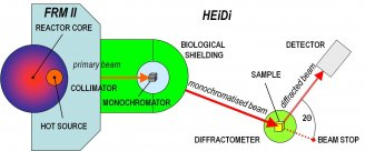 Scheme of the hot single crystal diffractometer HEiDi at  FRM II