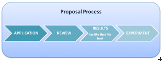 Industry - Proposal Process