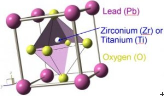 Simplest phase of the lead zirconate (PbZrO3) or lead titanate (PbTiO3)